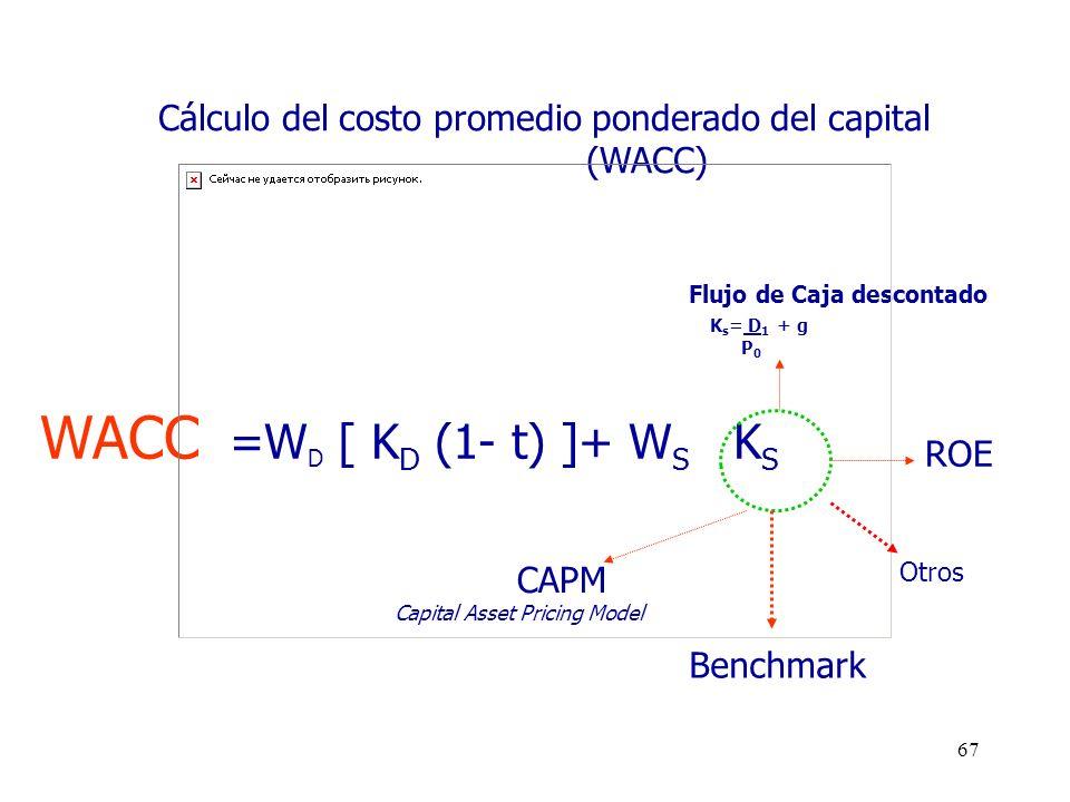 WACC =WD [ KD (1- t) ]+ WS KS